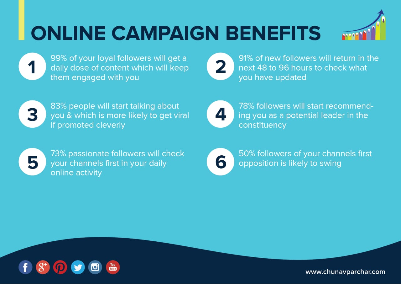 Online Campaign benefits